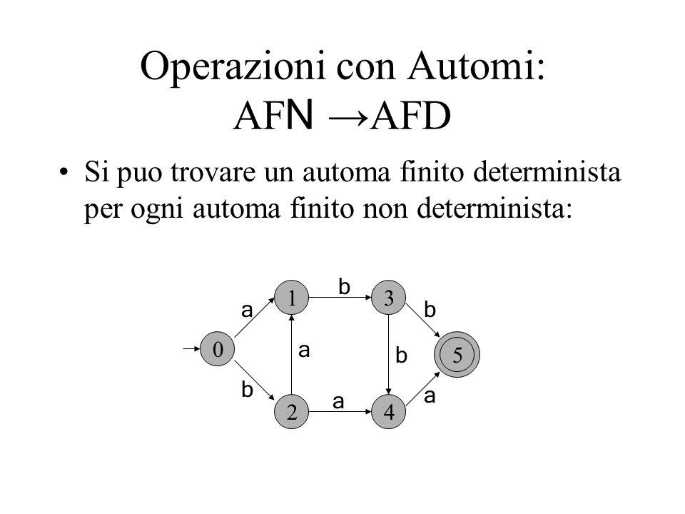 Operazioni con Automi: AF N AFD Si puo trovare un automa finito determinista per ogni automa finito non determinista: 0 1 2 a b 3 4 5 b b b a a a