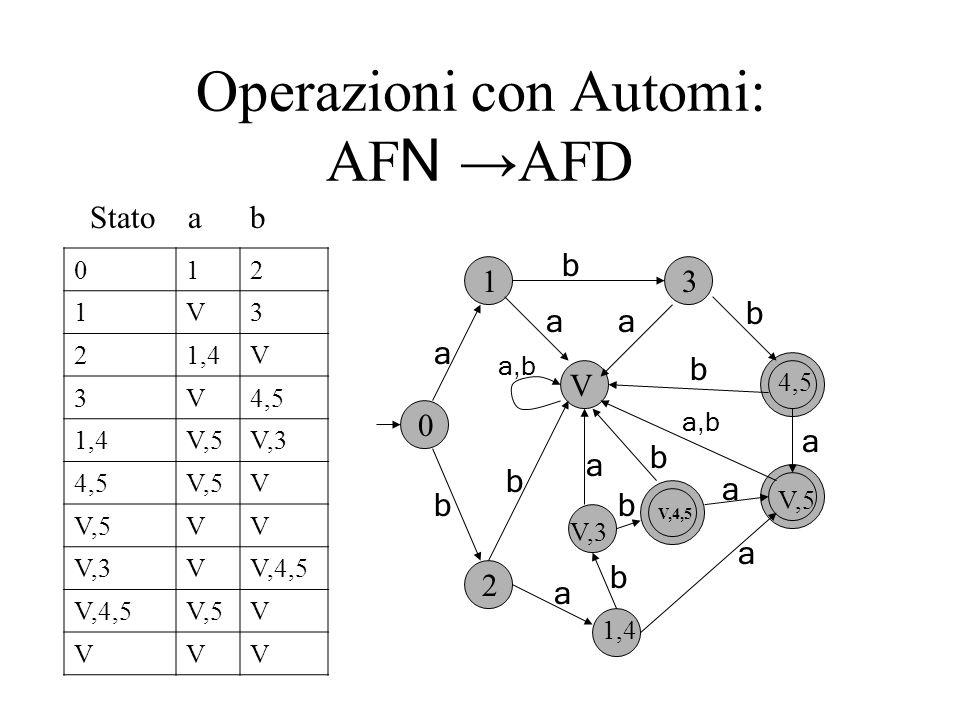 Operazioni con Automi: AF N AFD 012 1V3 21,4V 3V4,5 1,4V,5V,3 4,5V,5V VV V,3VV,4,5 V,5V VVV 0 1 2 1,4 3 V V,3 4,5 V,5 a a a a a a a,b a b b b b b b b V,4,5 b a Stato a b