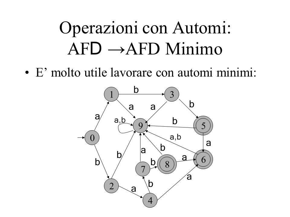 Operazioni con Automi: AF D AFD Minimo E molto utile lavorare con automi minimi: 0 1 2 4 3 9 7 5 6 a a a a a a a,b a b b b b b b b 8 b a