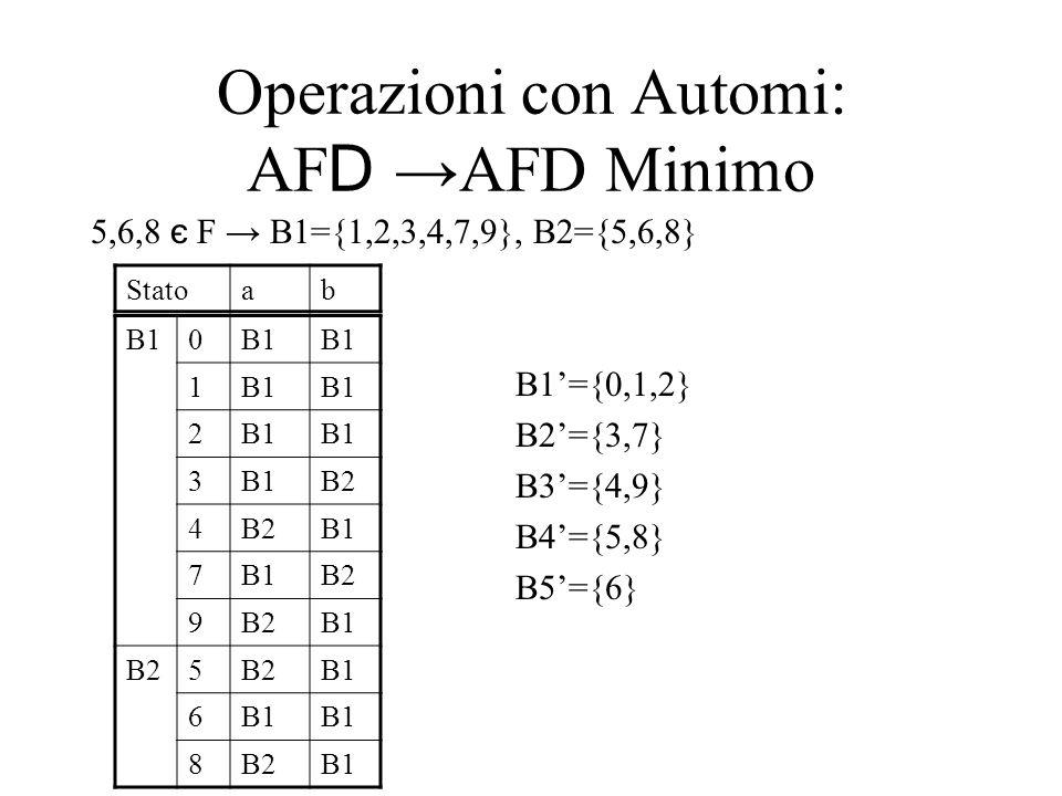 Operazioni con Automi: AF D AFD Minimo 5,6,8 є F B1={1,2,3,4,7,9}, B2={5,6,8} B1={0,1,2} B2={3,7} B3={4,9} B4={5,8} B5={6} B10 1 2 3 B2 4 B1 7 B2 9 B1 B25 B1 6 8B2B1 Statoab