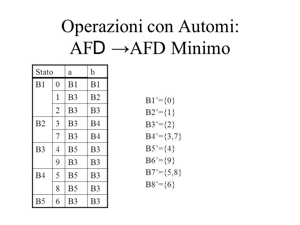 Operazioni con Automi: AF D AFD Minimo B1={0} B2={1} B3={2} B4={3,7} B5={4} B6={9} B7={5,8} B8={6} Statoab B10 1B3B2 2B3 B23B3B4 7B3B4 B34B5B3 9 B45B5B3 8B5B3 B56B3