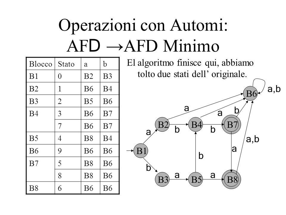 Operazioni con Automi: AF D AFD Minimo El algoritmo finisce qui, abbiamo tolto due stati dell originale. BloccoStatoab B10B2B3 B21B6B4 B32B5B6 B43B6B7