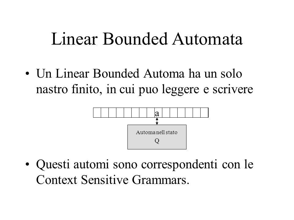 Linear Bounded Automata Un Linear Bounded Automa ha un solo nastro finito, in cui puo leggere e scrivere Questi automi sono correspondenti con le Context Sensitive Grammars.