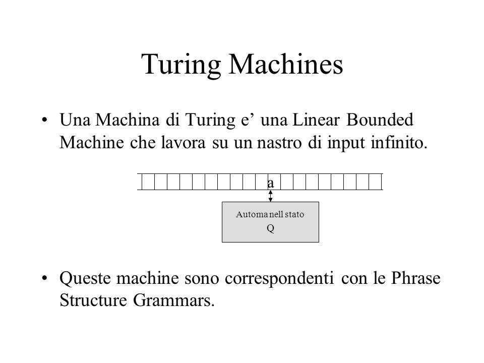 Turing Machines Una Machina di Turing e una Linear Bounded Machine che lavora su un nastro di input infinito. Queste machine sono correspondenti con l