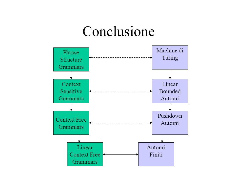 Conclusione Phrase Structure Grammars Context Sensitive Grammars Context Free Grammars Linear Context Free Grammars Automi Finiti Pushdown Automi Line