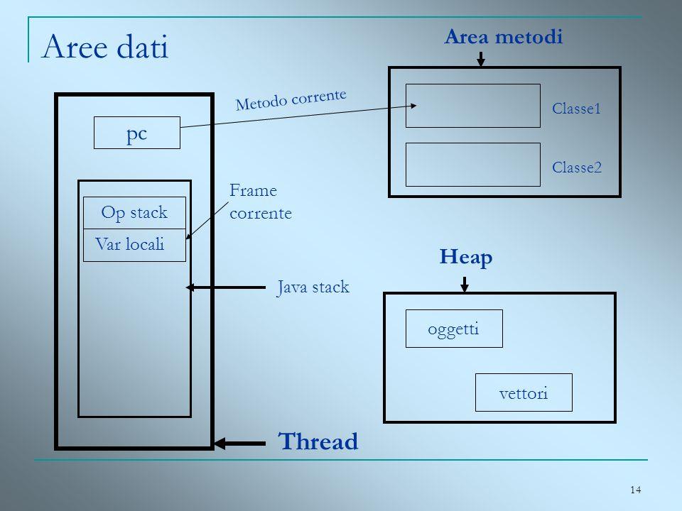 14 Aree dati pc Var locali Op stack Frame corrente Thread Java stack Area metodi Classe1 Classe2 Metodo corrente Heap oggetti vettori