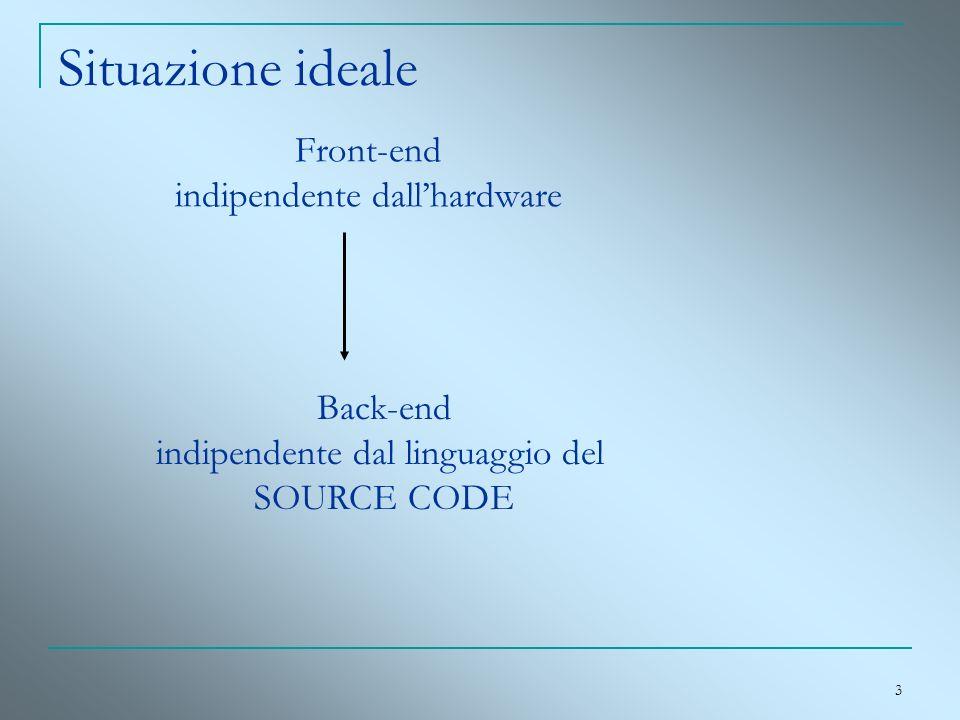 3 Situazione ideale Front-end indipendente dallhardware Back-end indipendente dal linguaggio del SOURCE CODE
