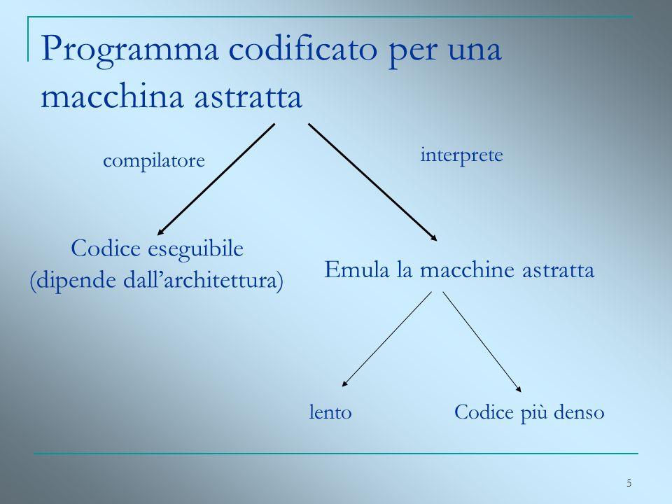 5 Programma codificato per una macchina astratta Codice eseguibile (dipende dallarchitettura) compilatore Emula la macchine astratta interprete lentoC
