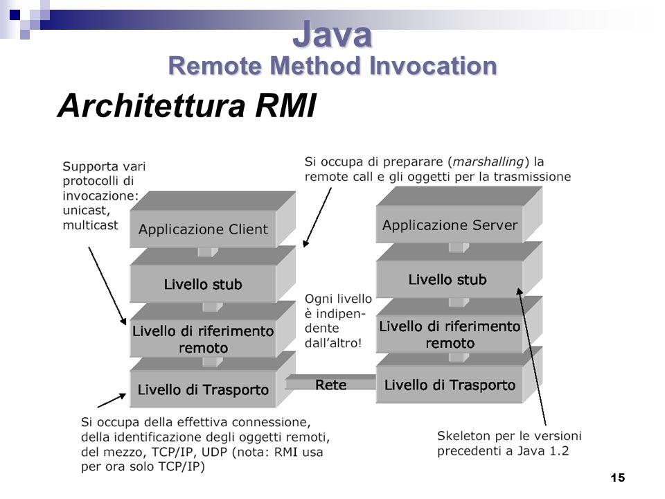 15 Architettura RMI Java Remote Method Invocation
