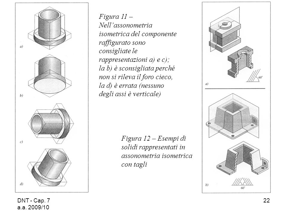 DNT - Cap. 7 a.a. 2009/10 22 Figura 11 – Nellassonometria isometrica del componente raffigurato sono consigliate le rappresentazioni a) e c); la b) è