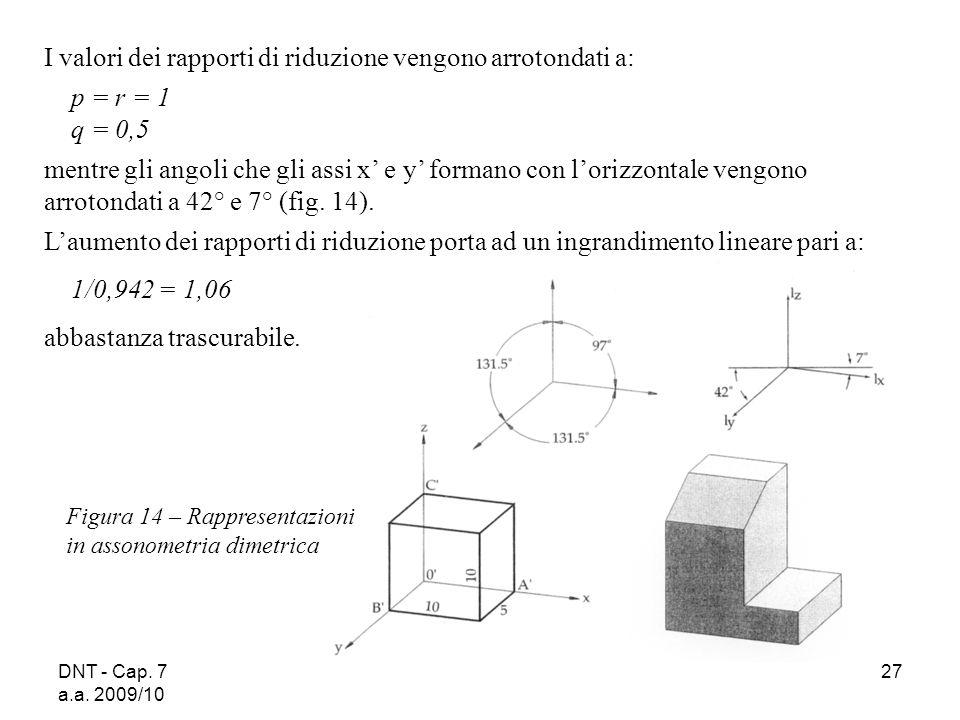 DNT - Cap. 7 a.a. 2009/10 27 I valori dei rapporti di riduzione vengono arrotondati a: p = r = 1 q = 0,5 mentre gli angoli che gli assi x e y formano