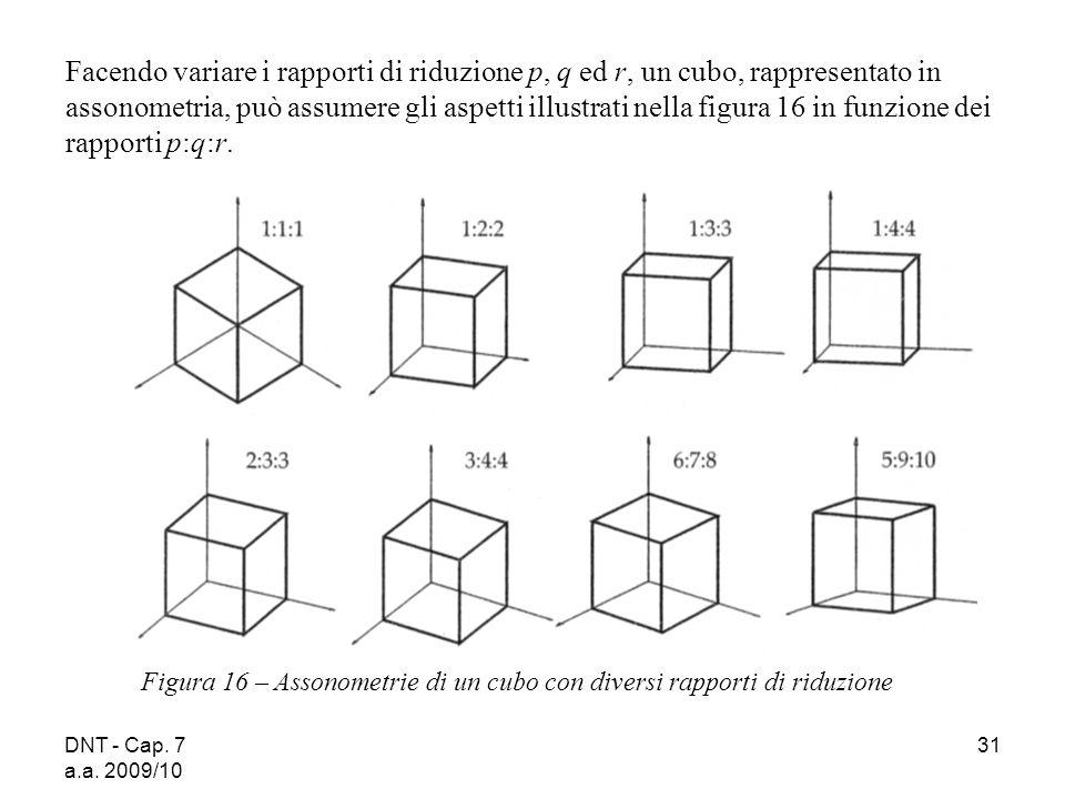DNT - Cap. 7 a.a. 2009/10 31 Figura 16 – Assonometrie di un cubo con diversi rapporti di riduzione Facendo variare i rapporti di riduzione p, q ed r,