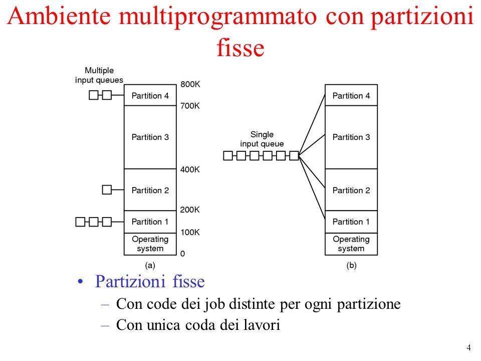 4 Ambiente multiprogrammato con partizioni fisse Partizioni fisse –Con code dei job distinte per ogni partizione –Con unica coda dei lavori