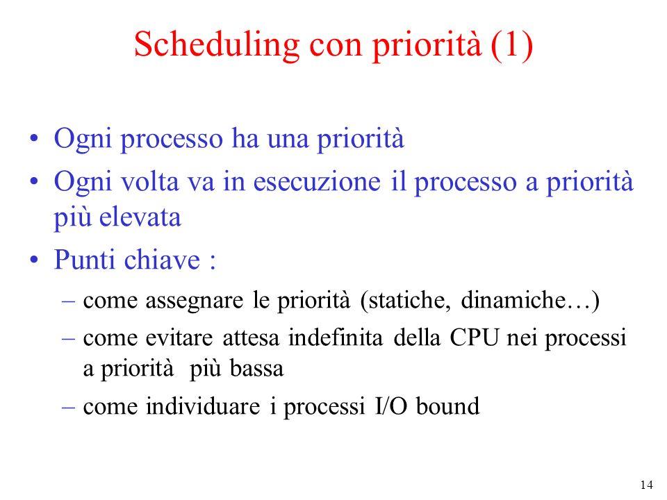 14 Scheduling con priorità (1) Ogni processo ha una priorità Ogni volta va in esecuzione il processo a priorità più elevata Punti chiave : –come assegnare le priorità (statiche, dinamiche…) –come evitare attesa indefinita della CPU nei processi a priorità più bassa –come individuare i processi I/O bound