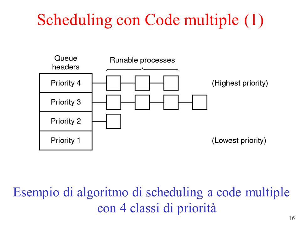 16 Scheduling con Code multiple (1) Esempio di algoritmo di scheduling a code multiple con 4 classi di priorità