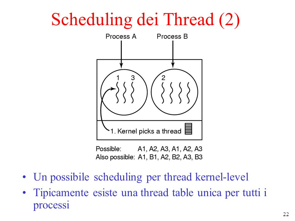 22 Scheduling dei Thread (2) Un possibile scheduling per thread kernel-level Tipicamente esiste una thread table unica per tutti i processi