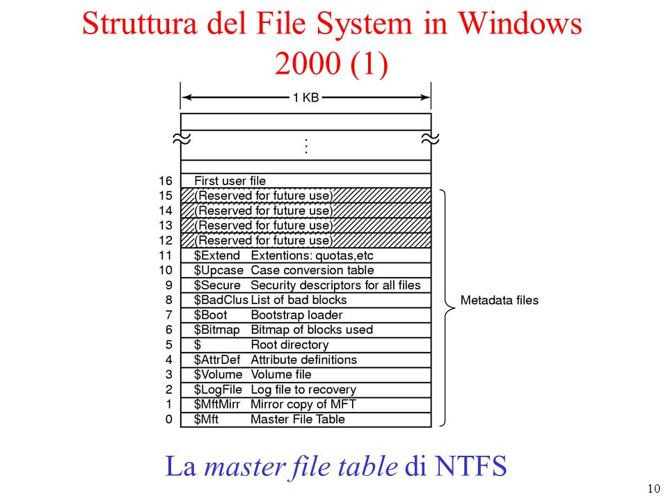 10 Struttura del File System in Windows 2000 (1) La master file table di NTFS
