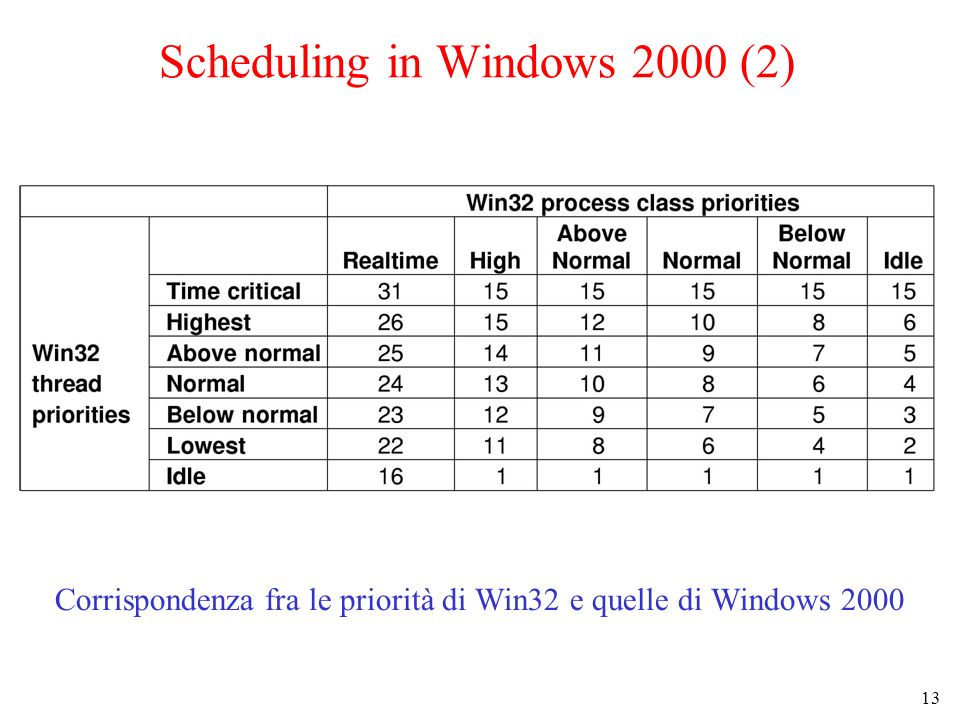 13 Scheduling in Windows 2000 (2) Corrispondenza fra le priorità di Win32 e quelle di Windows 2000