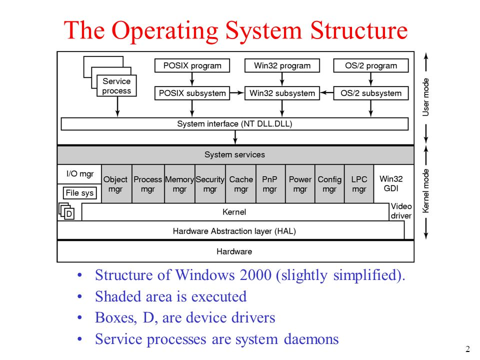 2 The Operating System Structure Structure of Windows 2000 (slightly simplified).