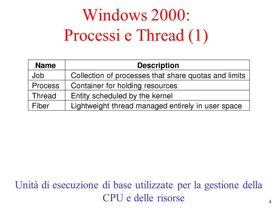 4 Windows 2000: Processi e Thread (1) Unità di esecuzione di base utilizzate per la gestione della CPU e delle risorse