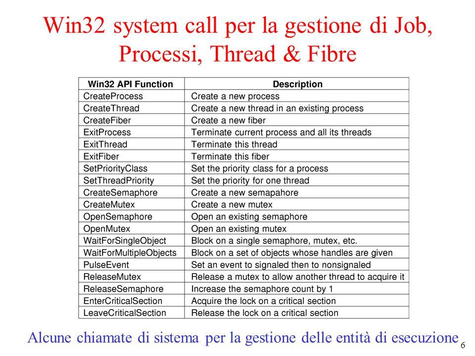 6 Win32 system call per la gestione di Job, Processi, Thread & Fibre Alcune chiamate di sistema per la gestione delle entità di esecuzione