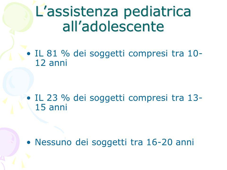 Lassistenza pediatrica alladolescente IL 81 % dei soggetti compresi tra 10- 12 anni IL 23 % dei soggetti compresi tra 13- 15 anni Nessuno dei soggetti