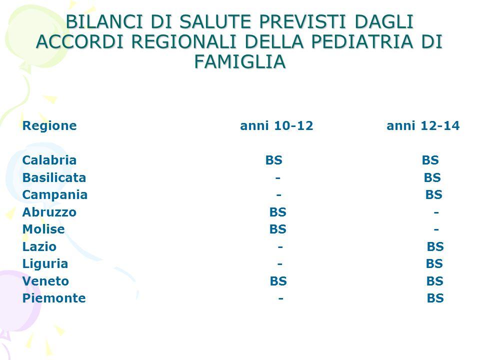 BILANCI DI SALUTE PREVISTI DAGLI ACCORDI REGIONALI DELLA PEDIATRIA DI FAMIGLIA Regione anni 10-12 anni 12-14 Calabria BS BS Basilicata - BS Campania -