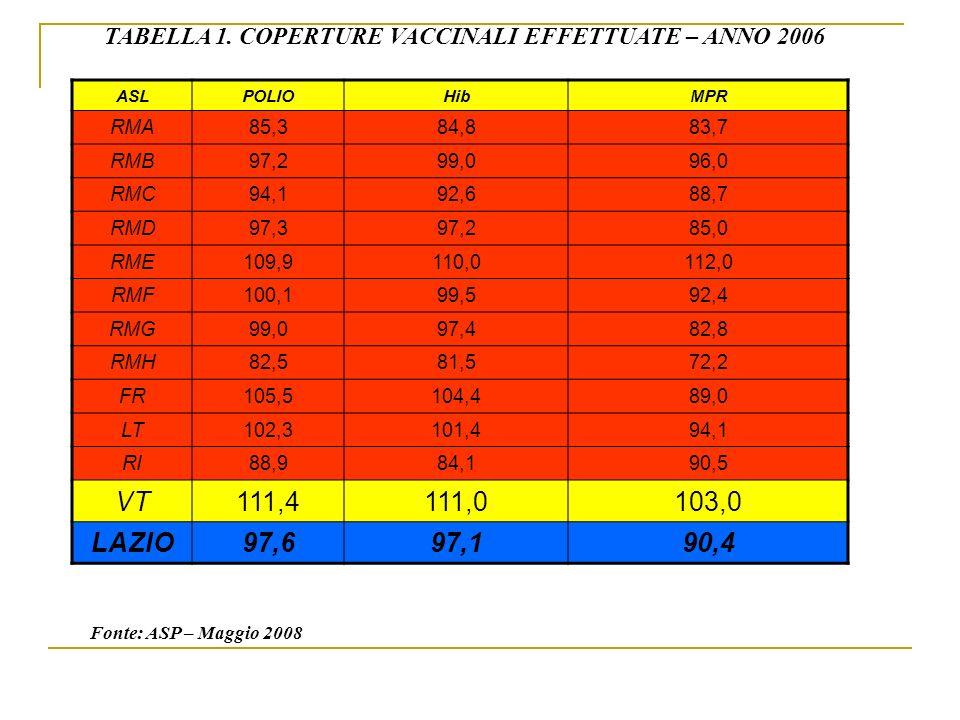 TABELLA 1. COPERTURE VACCINALI EFFETTUATE – ANNO 2006 ASLPOLIOHibMPR RMA85,384,883,7 RMB97,299,096,0 RMC94,192,688,7 RMD97,397,285,0 RME109,9110,0112,