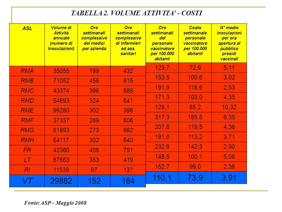 ASL Volume di Attività annuale (numero di Inoculazioni) Ore settimanali complessive dei medici per azienda Ore settimanali complessive di infermieri e