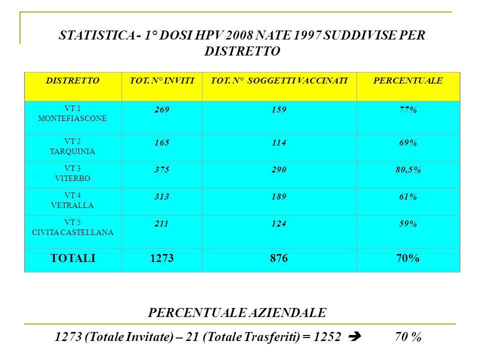 STATISTICA - 1° DOSI HPV 2008 NATE 1997 SUDDIVISE PER DISTRETTO DISTRETTOTOT. N° INVITITOT. N° SOGGETTI VACCINATIPERCENTUALE VT 1 MONTEFIASCONE 269159