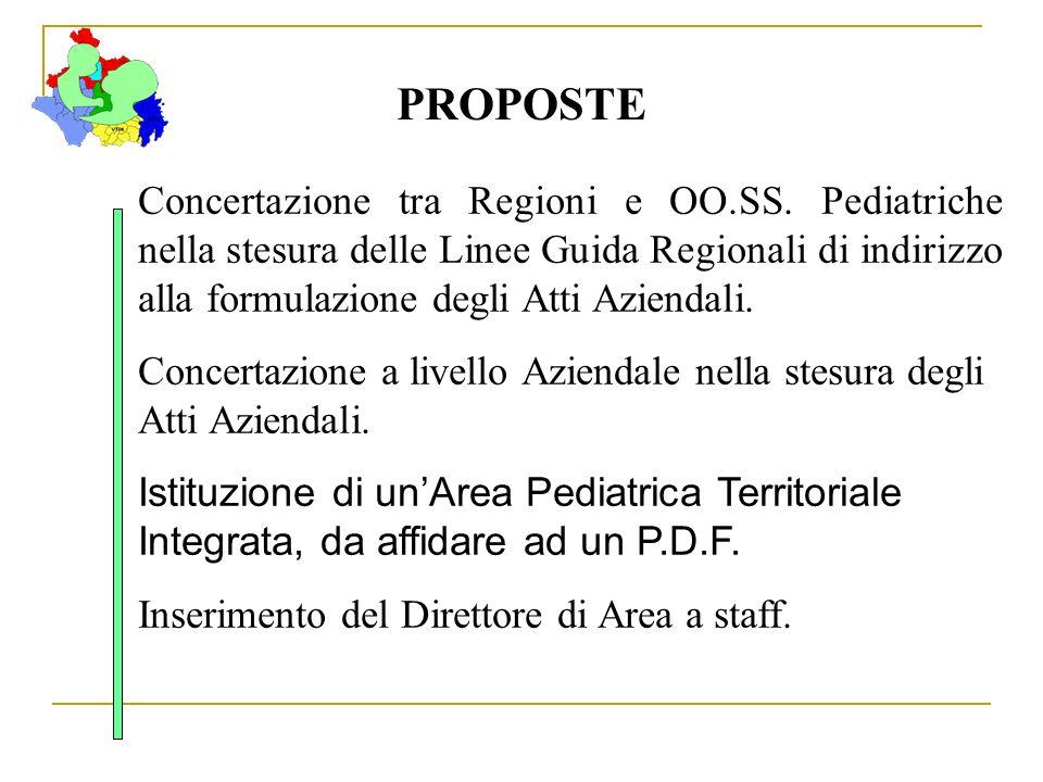 PROPOSTE Concertazione tra Regioni e OO.SS. Pediatriche nella stesura delle Linee Guida Regionali di indirizzo alla formulazione degli Atti Aziendali.