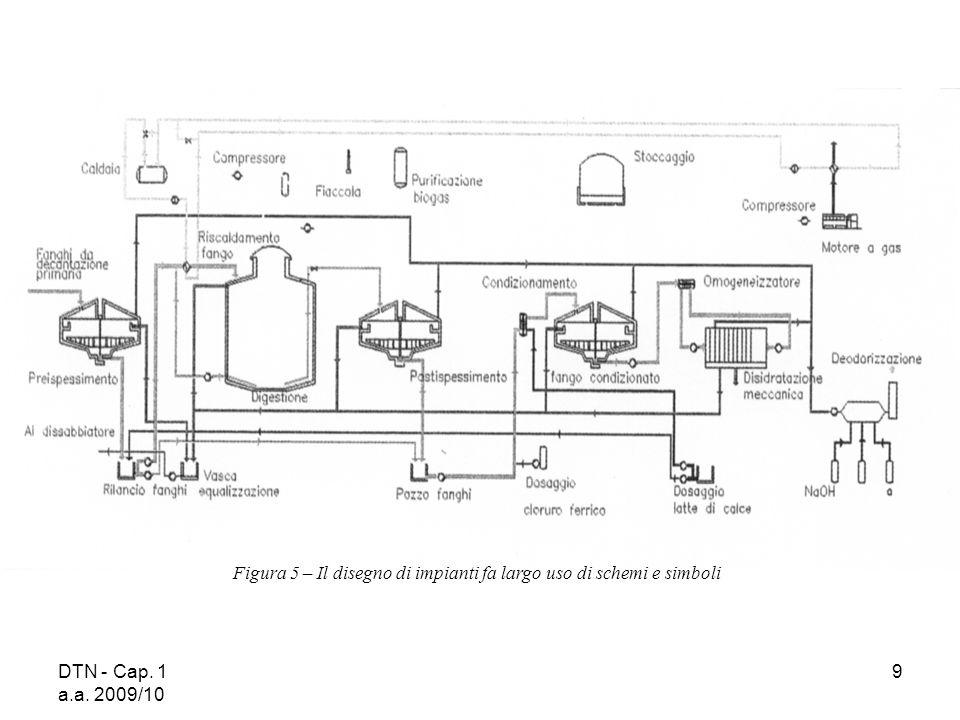 DTN - Cap. 1 a.a. 2009/10 9 Figura 5 – Il disegno di impianti fa largo uso di schemi e simboli