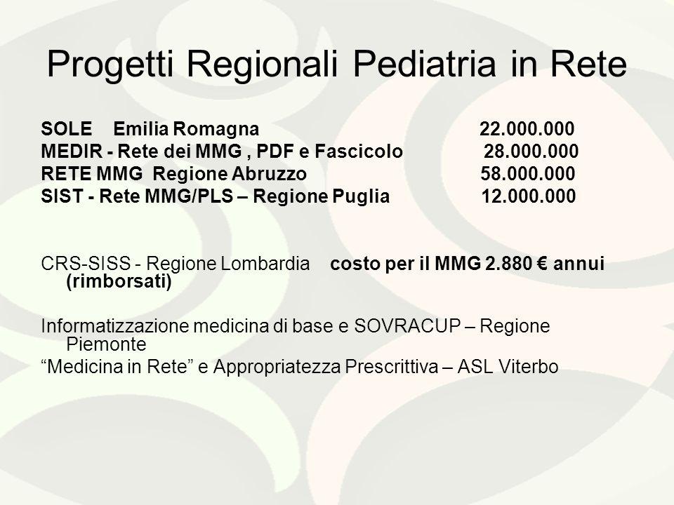 Progetti Regionali Pediatria in Rete SOLE Emilia Romagna 22.000.000 MEDIR - Rete dei MMG, PDF e Fascicolo 28.000.000 RETE MMG Regione Abruzzo 58.000.000 SIST - Rete MMG/PLS – Regione Puglia 12.000.000 CRS-SISS - Regione Lombardia costo per il MMG 2.880 annui (rimborsati) Informatizzazione medicina di base e SOVRACUP – Regione Piemonte Medicina in Rete e Appropriatezza Prescrittiva – ASL Viterbo