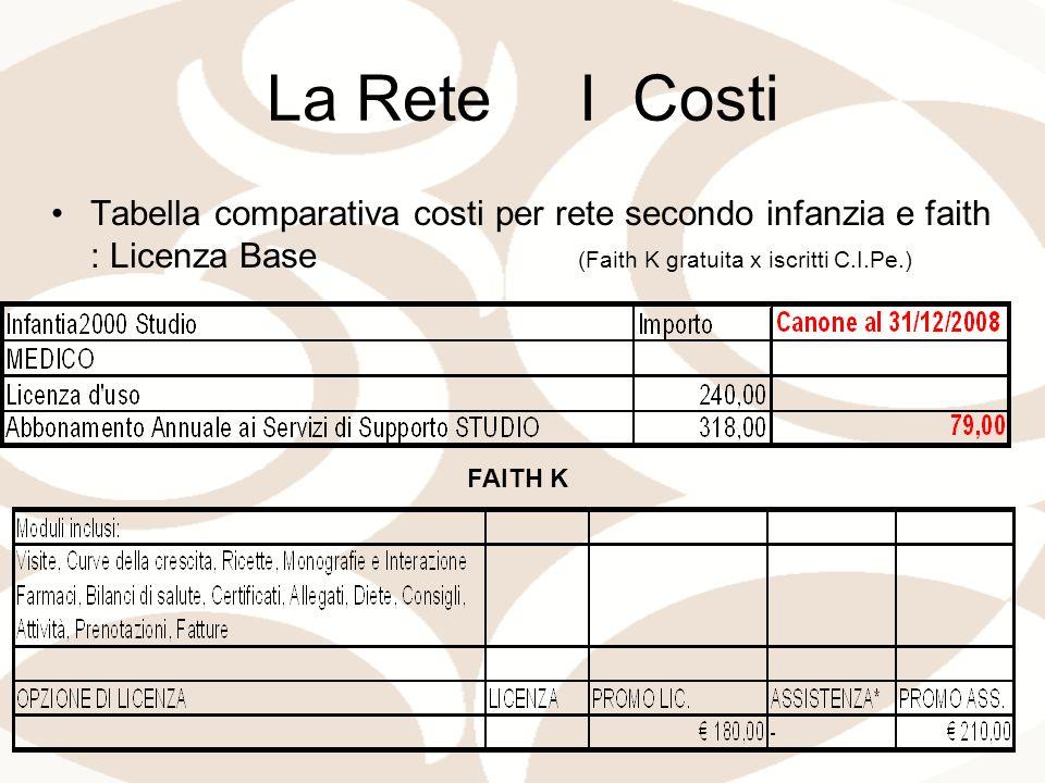 La Rete I Costi Tabella comparativa costi per rete secondo infanzia e faith : Licenza Base (Faith K gratuita x iscritti C.I.Pe.) FAITH K