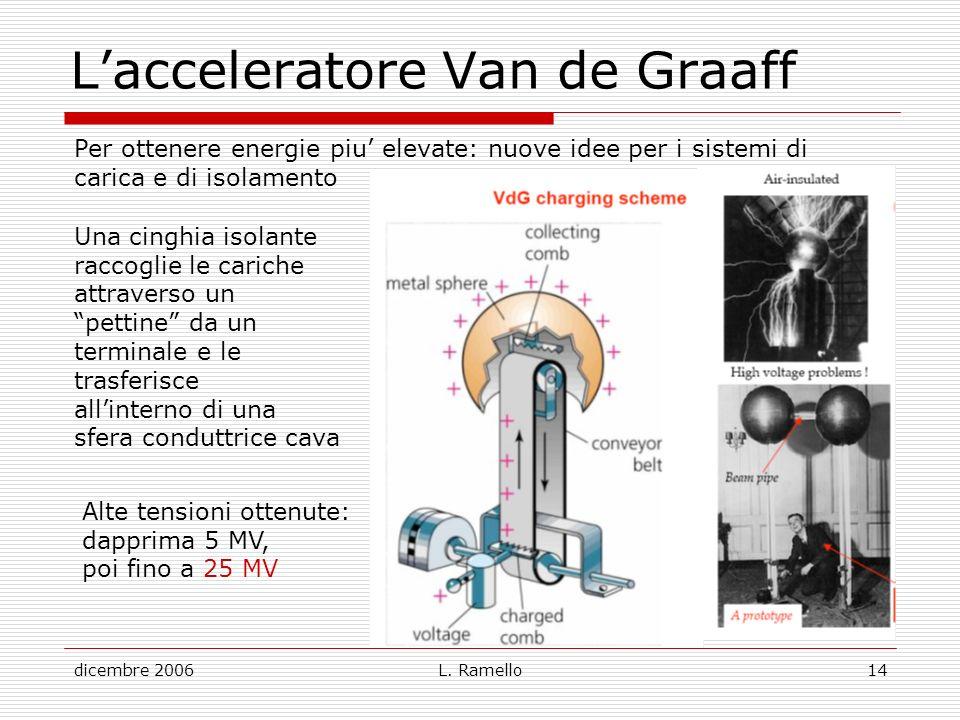 dicembre 2006L. Ramello14 Lacceleratore Van de Graaff Per ottenere energie piu elevate: nuove idee per i sistemi di carica e di isolamento Una cinghia