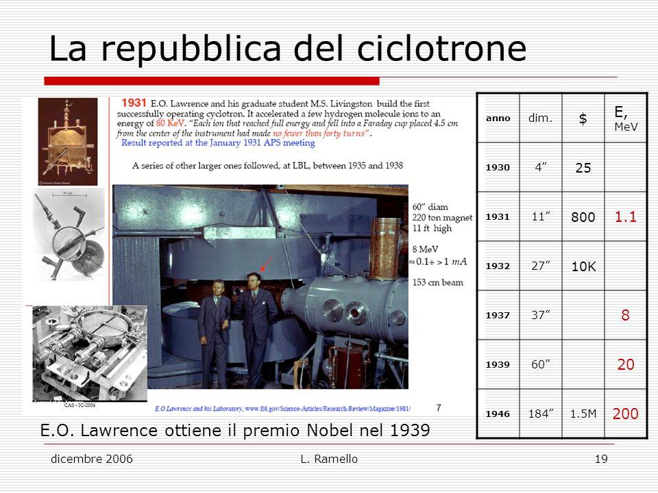 dicembre 2006L. Ramello19 La repubblica del ciclotrone anno dim. $ E, MeV 1930 4 25 1931 11 800 1.1 1932 27 10K 1937 37 8 1939 60 20 1946 1841.5M 200