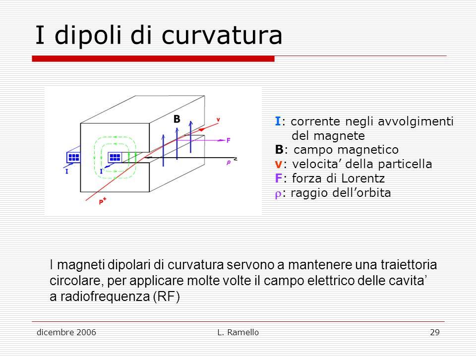 dicembre 2006L. Ramello29 I dipoli di curvatura I: corrente negli avvolgimenti del magnete B: campo magnetico v: velocita della particella F: forza di