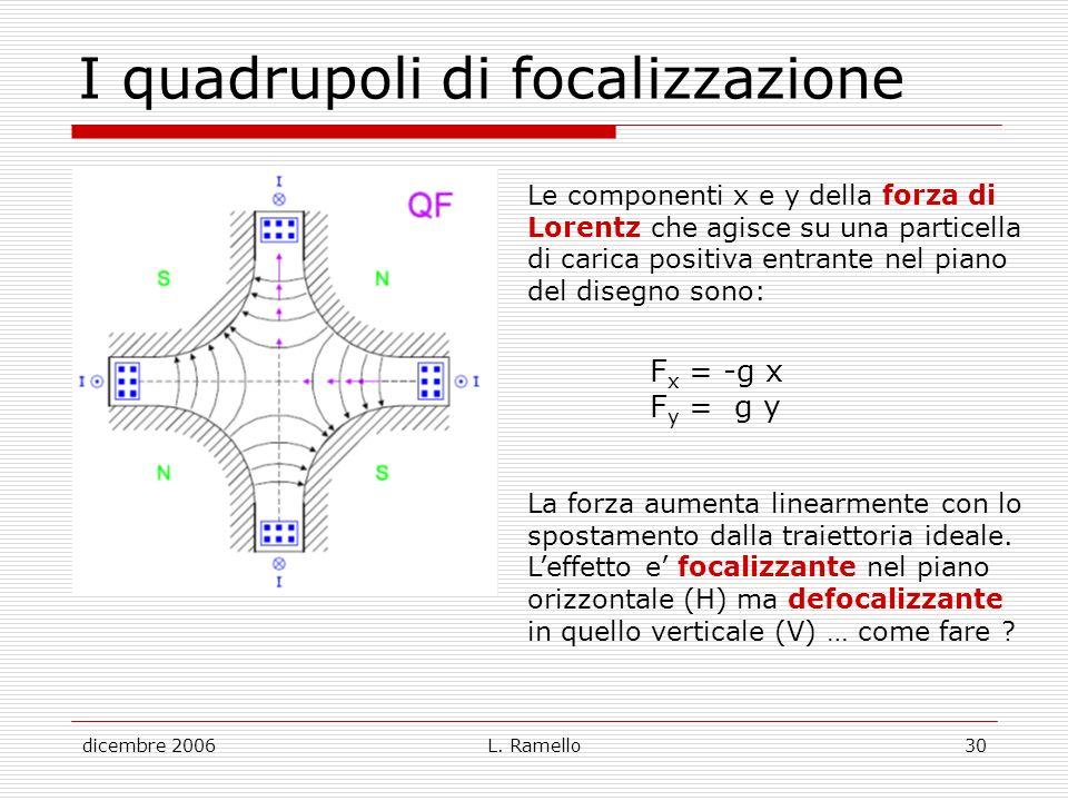 dicembre 2006L. Ramello30 I quadrupoli di focalizzazione Le componenti x e y della forza di Lorentz che agisce su una particella di carica positiva en