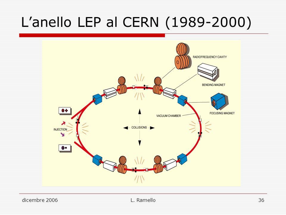 dicembre 2006L. Ramello36 Lanello LEP al CERN (1989-2000)