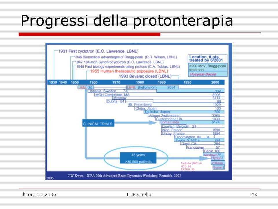 dicembre 2006L. Ramello43 Progressi della protonterapia