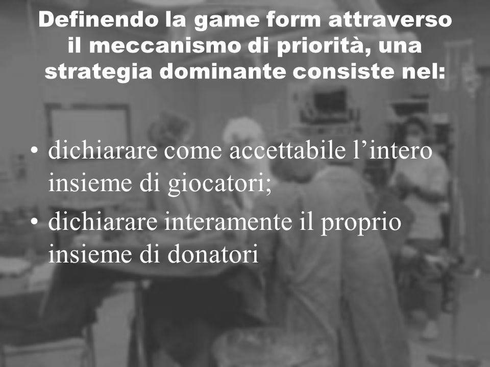Definendo la game form attraverso il meccanismo di priorità, una strategia dominante consiste nel: dichiarare come accettabile lintero insieme di giocatori; dichiarare interamente il proprio insieme di donatori