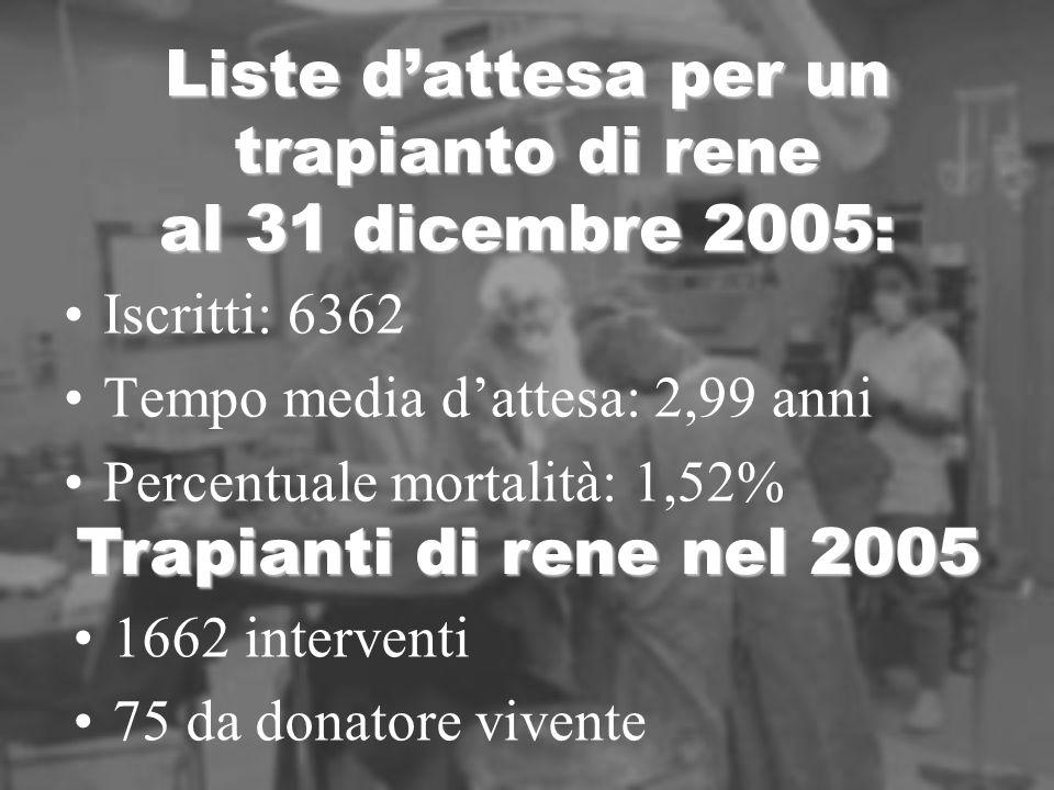 Liste dattesa per un trapianto di rene al 31 dicembre 2005: Iscritti: 6362 Tempo media dattesa: 2,99 anni Percentuale mortalità: 1,52% Trapianti di rene nel 2005 1662 interventi 75 da donatore vivente