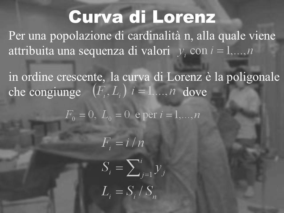 Curva di Lorenz Per una popolazione di cardinalità n, alla quale viene attribuita una sequenza di valori in ordine crescente, la curva di Lorenz è la poligonale che congiunge dove