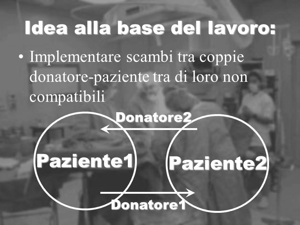 Idea alla base del lavoro: Implementare scambi tra coppie donatore-paziente tra di loro non compatibili Paziente1 Paziente2 Donatore2 Donatore1