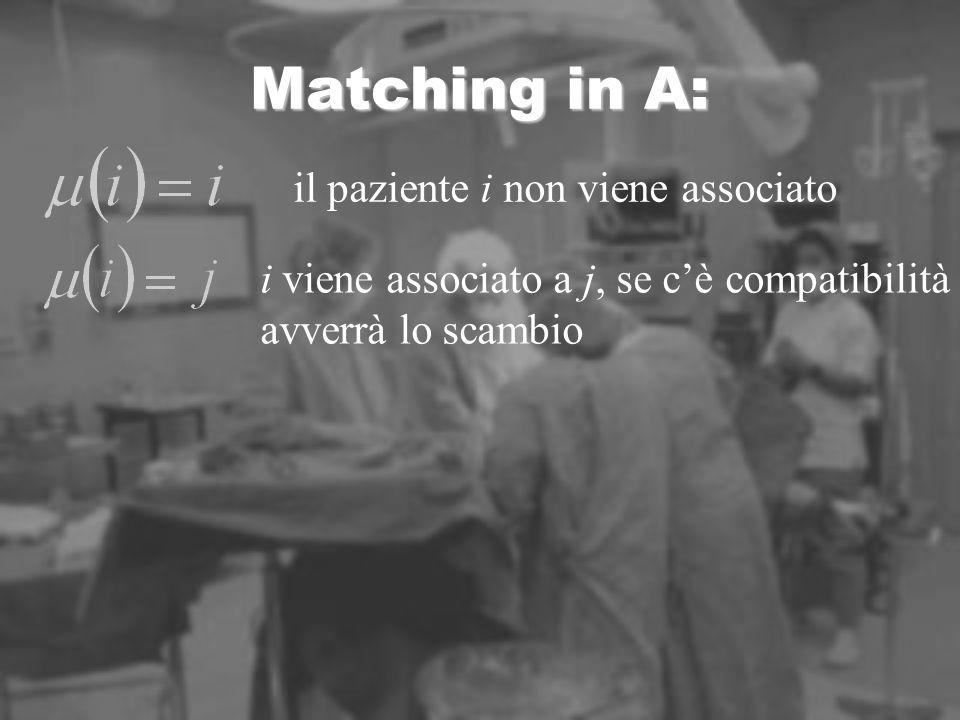 Matching in A: il paziente i non viene associato i viene associato a j, se cè compatibilità avverrà lo scambio