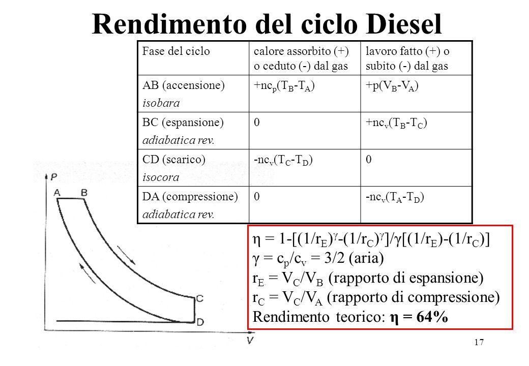 17 Rendimento del ciclo Diesel Fase del ciclocalore assorbito (+) o ceduto (-) dal gas lavoro fatto (+) o subito (-) dal gas AB (accensione) isobara +