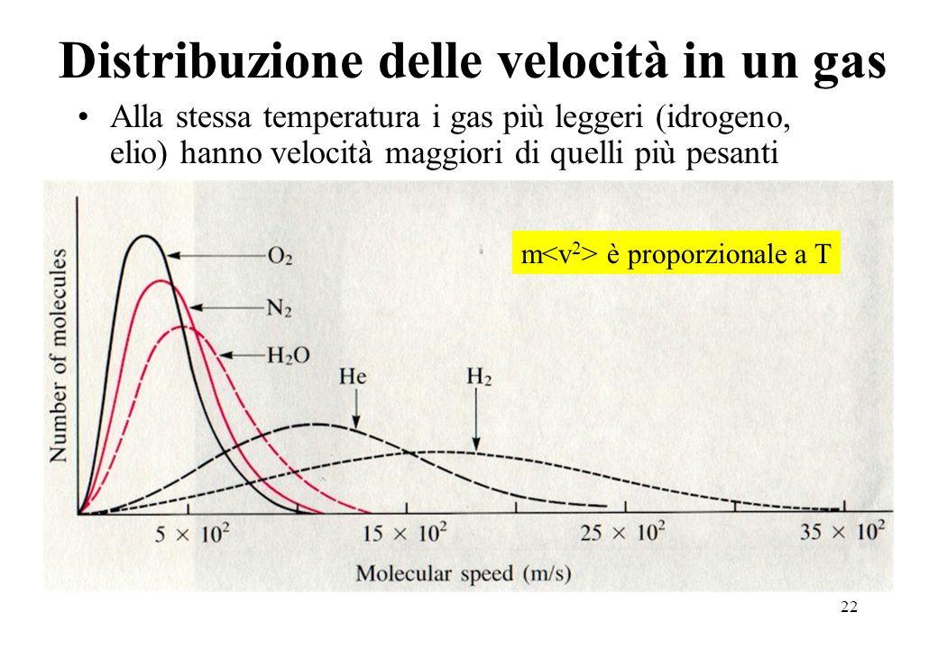 22 Distribuzione delle velocità in un gas Alla stessa temperatura i gas più leggeri (idrogeno, elio) hanno velocità maggiori di quelli più pesanti m è