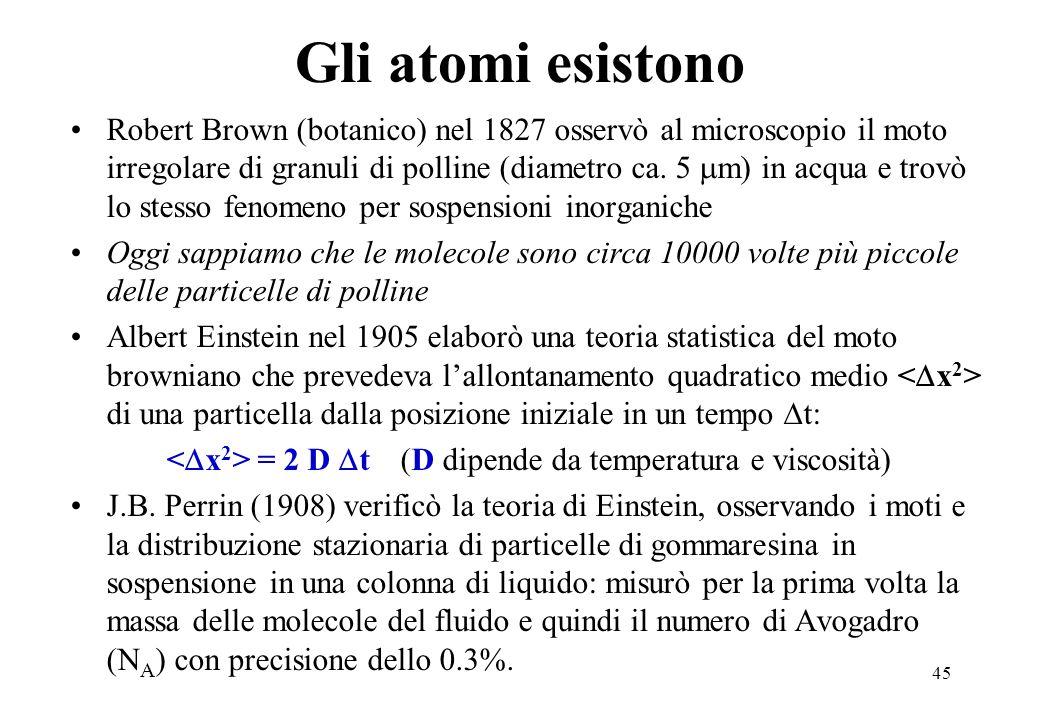 45 Gli atomi esistono Robert Brown (botanico) nel 1827 osservò al microscopio il moto irregolare di granuli di polline (diametro ca. 5 m) in acqua e t
