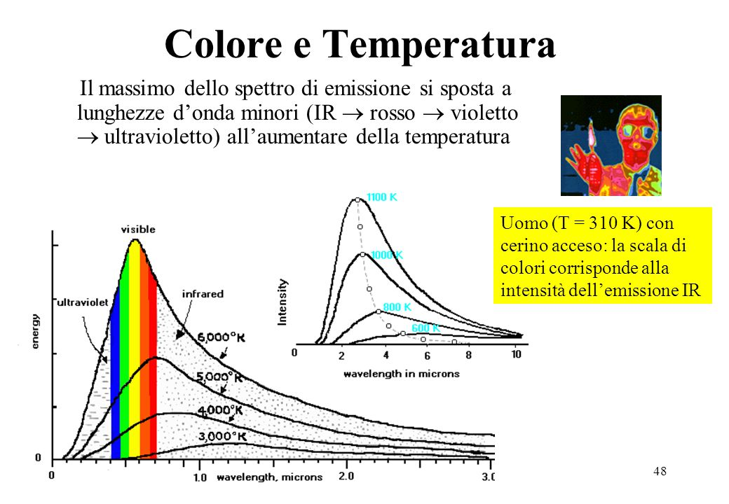 48 Colore e Temperatura Il massimo dello spettro di emissione si sposta a lunghezze donda minori (IR rosso violetto ultravioletto) allaumentare della