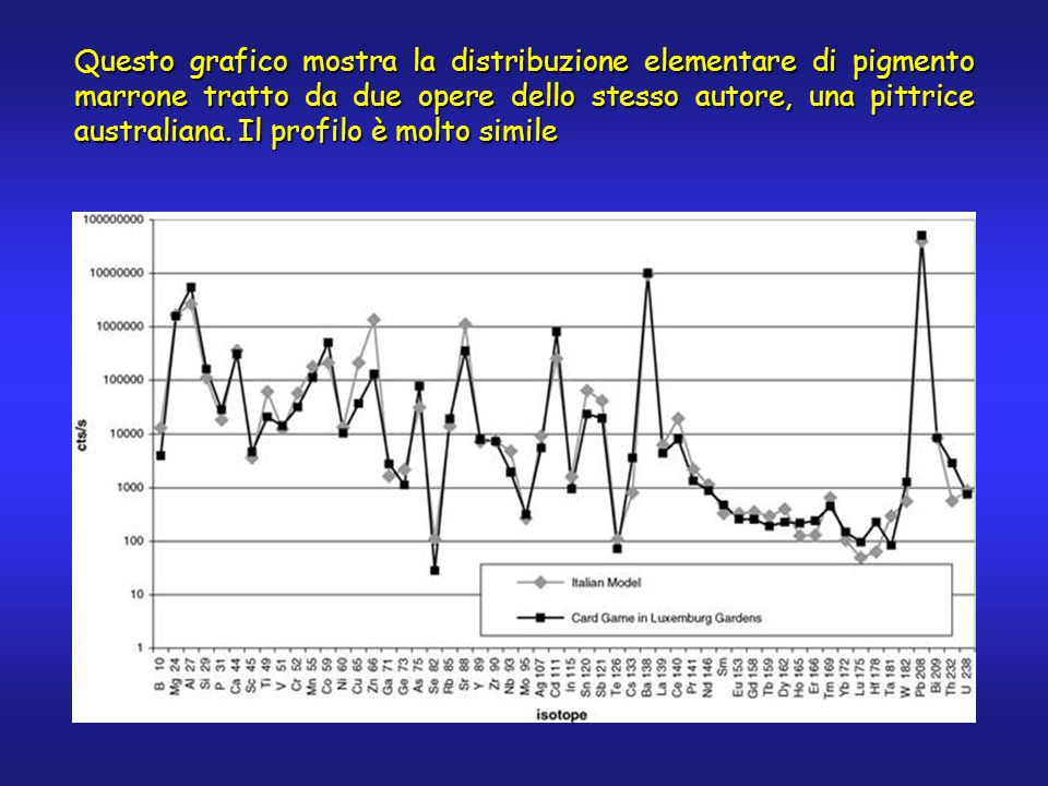 Questo grafico mostra la distribuzione elementare di pigmento marrone tratto da due opere dello stesso autore, una pittrice australiana.